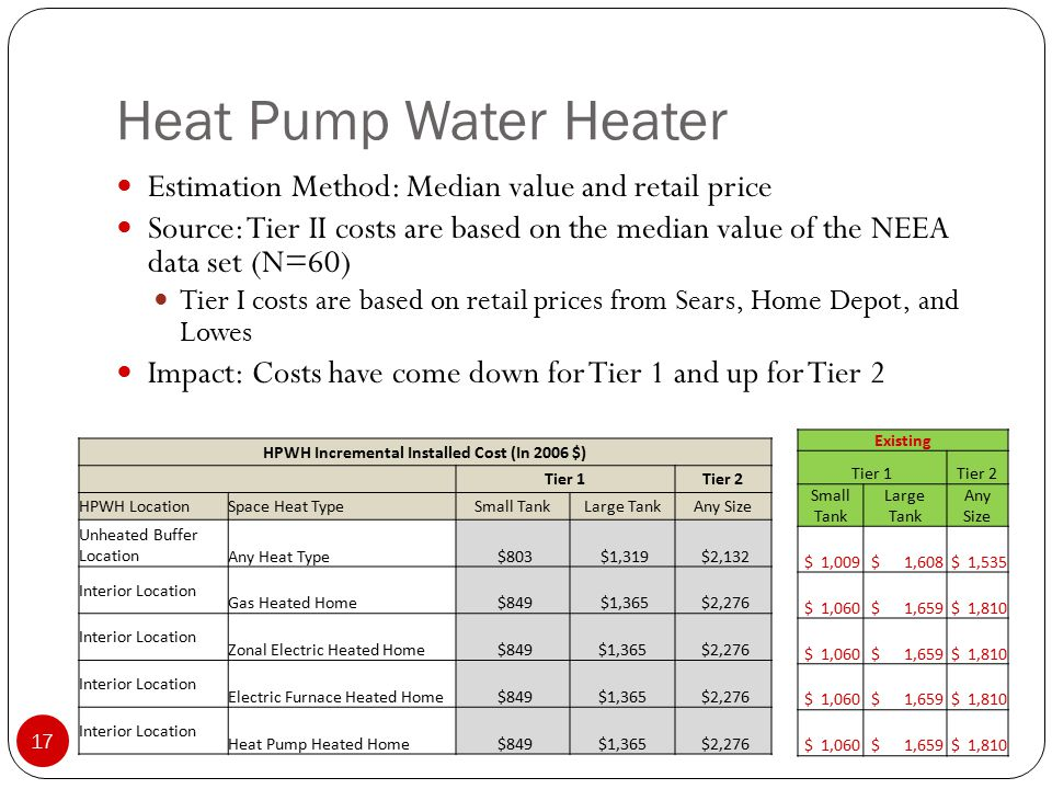 Heat Pump Water Heater 17 Estimation Method: Median value and retail price Source: Tier II costs are based on the median value of the NEEA data set (N=60) Tier I costs are based on retail prices from Sears, Home Depot, and Lowes Impact: Costs have come down for Tier 1 and up for Tier 2 HPWH Incremental Installed Cost (In 2006 $) Tier 1Tier 2 HPWH LocationSpace Heat TypeSmall TankLarge TankAny Size Unheated Buffer LocationAny Heat Type $803 $1,319 $2,132 Interior Location Gas Heated Home $849 $1,365 $2,276 Interior Location Zonal Electric Heated Home $849$1,365 $2,276 Interior Location Electric Furnace Heated Home $849$1,365 $2,276 Interior Location Heat Pump Heated Home $849$1,365 $2,276 Existing Tier 1Tier 2 Small Tank Large Tank Any Size $ 1,009 $ 1,608 $ 1,535 $ 1,060 $ 1,659 $ 1,810 $ 1,060 $ 1,659 $ 1,810 $ 1,060 $ 1,659 $ 1,810 $ 1,060 $ 1,659 $ 1,810