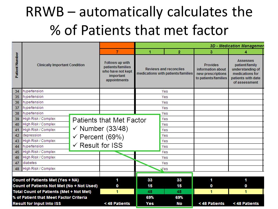 RRWB – automatically calculates the % of Patients that met factor Patients that Met Factor Number (33/48) Percent (69%) Result for ISS