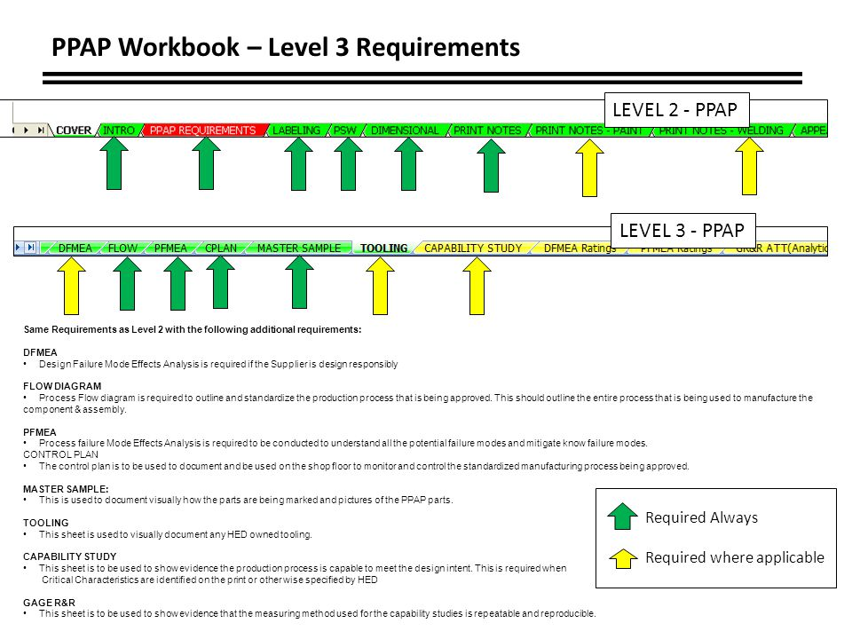 PPAP Workbook – Level 3 Requirements Same Requirements as Level 2 with the following additional requirements: DFMEA Design Failure Mode Effects Analysis is required if the Supplier is design responsibly FLOW DIAGRAM Process Flow diagram is required to outline and standardize the production process that is being approved.