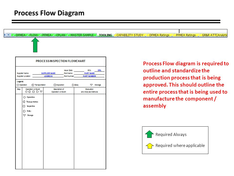 Process Flow Diagram Required Always Required where applicable Process Flow diagram is required to outline and standardize the production process that is being approved.