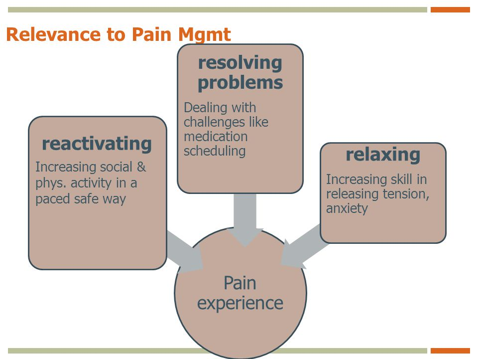 Relevance to Pain Mgmt Pain experience reactivating Increasing social & phys.