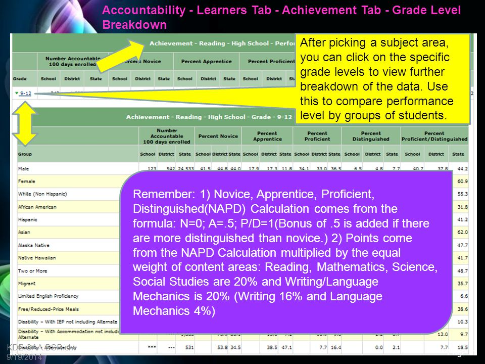 Free Powerpoint Templates Achievement Questions Which NAPD performance level shows the lowest percentage of students for reading, mathematics, etc..