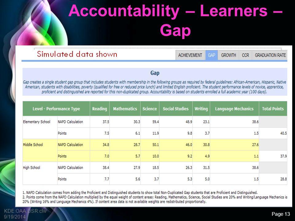 Free Powerpoint Templates Accountability – Learners – Gap – Subject Breakdown KDE:OAA:DSR:clw 9/19/2014 Remember: 1).