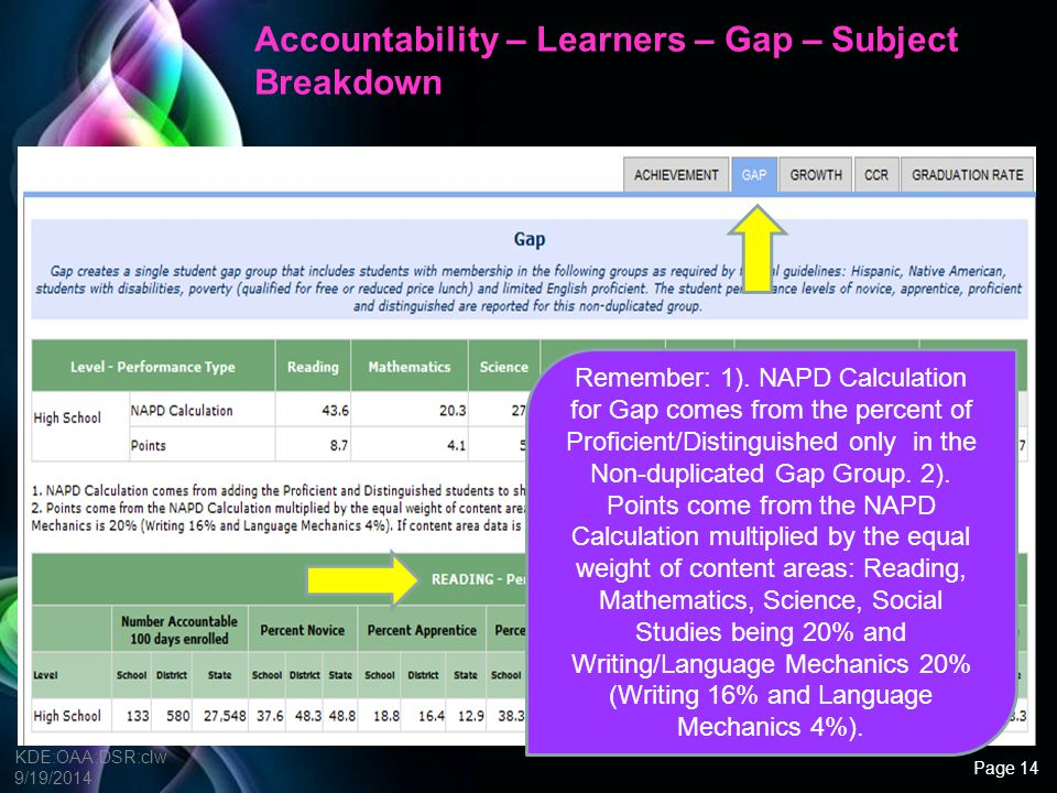 Free Powerpoint Templates Gap Questions In what content area are Gap students most challenged.