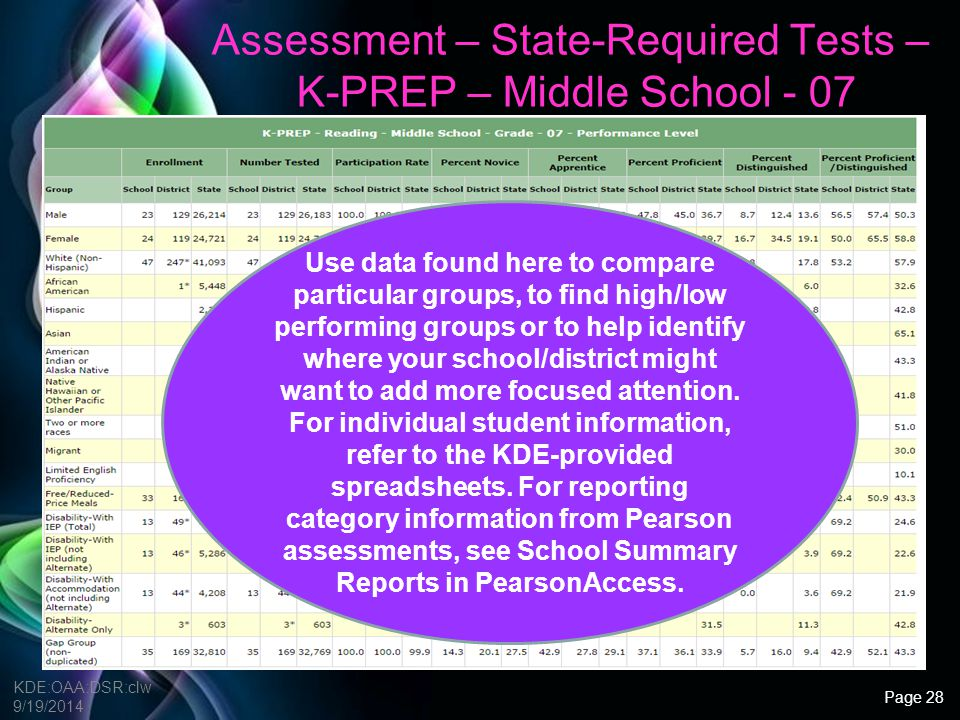 Free Powerpoint Templates Assessment – State-Required Tests – K-PREP End-of-Course KDE:OAA:DSR:clw 9/19/2014 End-of-Course data is broken down by subject, all students and by groups of students (M/F, ethnicity, free/reduced, etc.).