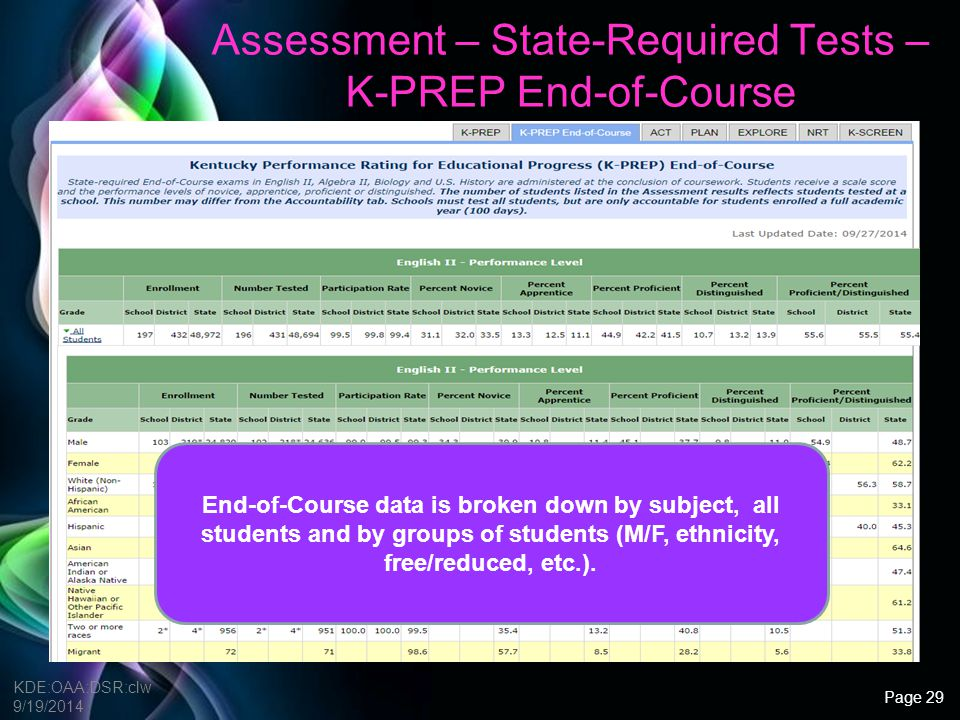 Free Powerpoint Templates Assessment – State Required Tests – ACT/ACT Plan/ACT Explore KDE:OAA:DSR:clw 9/19/2014 Shown are the average scores and percent meeting each set of benchmarks.