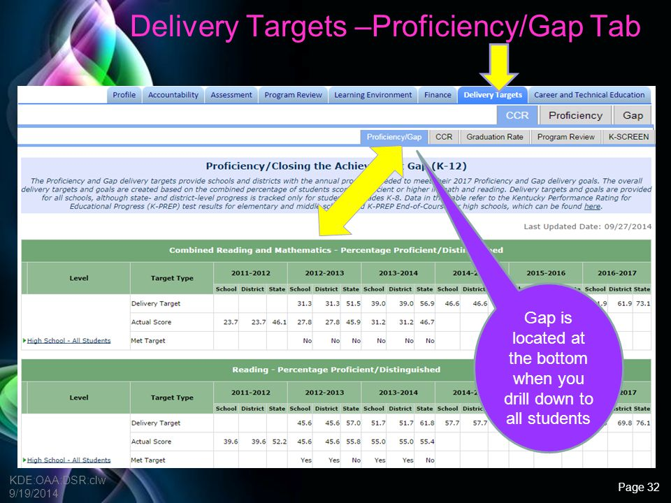 Free Powerpoint Templates Delivery Target Questions (Proficiency/Gap) Comparing Proficiency Rates to the disaggregated data on the Accountability Tab: Which subjects have the lowest performance rates and for what grade levels.