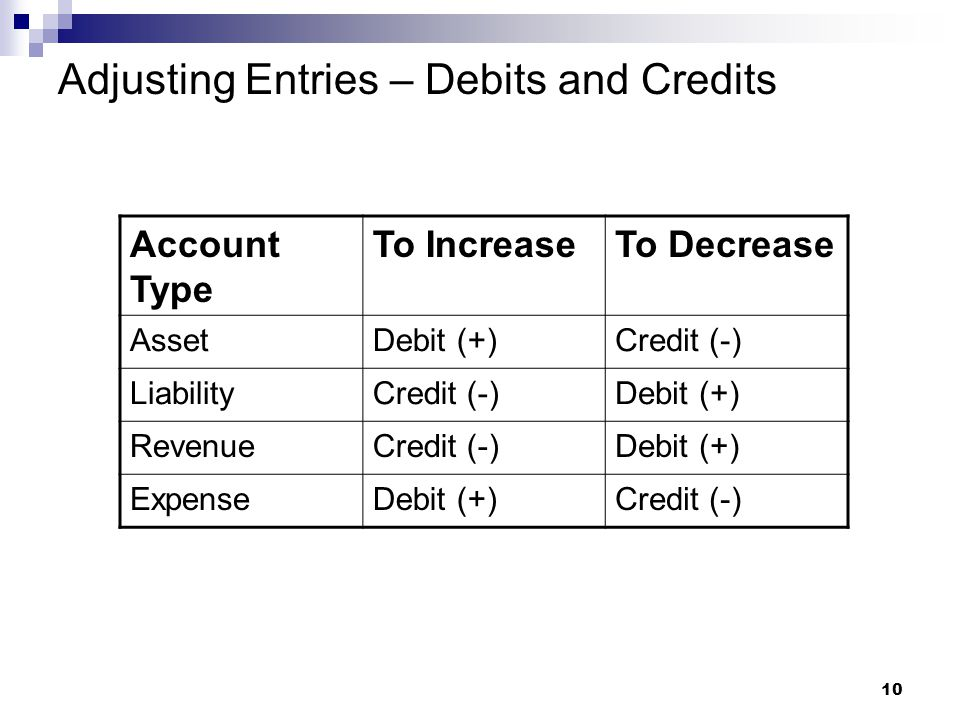10 Adjusting Entries – Debits and Credits Account Type To IncreaseTo Decrease AssetDebit (+)Credit (-) LiabilityCredit (-)Debit (+) RevenueCredit (-)Debit (+) ExpenseDebit (+)Credit (-)