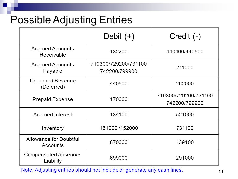 11 Possible Adjusting Entries Debit (+)Credit (-) Accrued Accounts Receivable 132200440400/440500 Accrued Accounts Payable 719300/729200/731100 742200/799900 211000 Unearned Revenue (Deferred) 440500262000 Prepaid Expense170000 719300/729200/731100 742200/799900 Accrued Interest134100521000 Inventory151000 /152000731100 Allowance for Doubtful Accounts 870000139100 Compensated Absences Liability 699000291000 Note: Adjusting entries should not include or generate any cash lines.