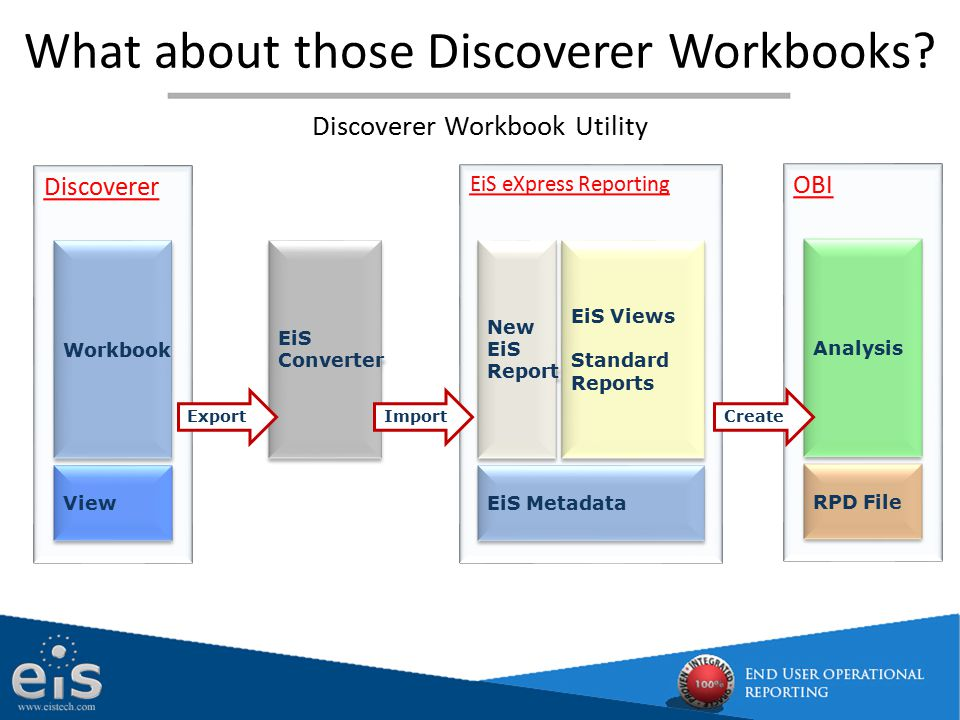 What about those Discoverer Workbooks? Discoverer Workbook View EiS Converter EiS Converter EiS eXpress Reporting EiS Views Standard Reports EiS Views
