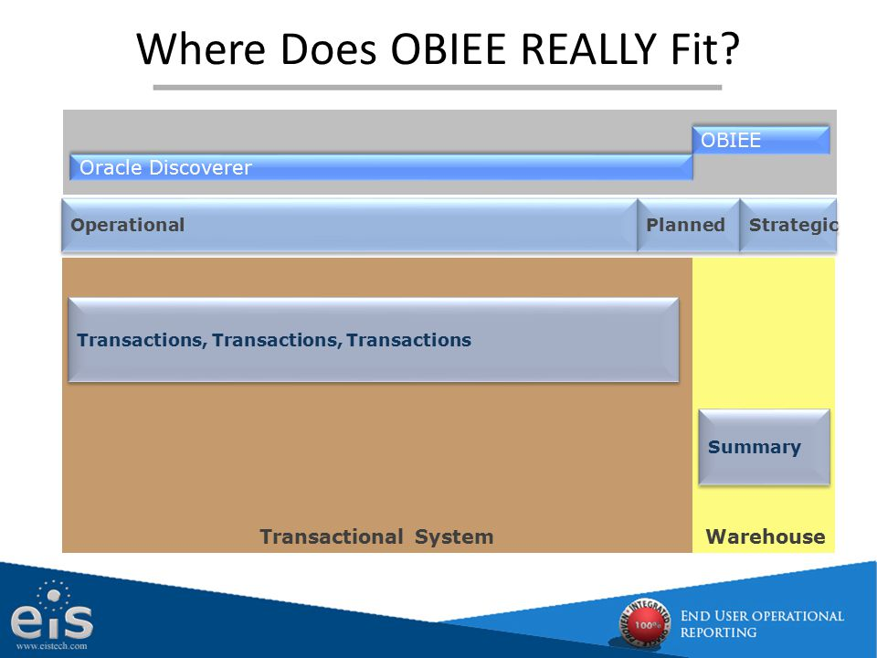 Where Does OBIEE REALLY Fit? WarehouseTransactional System Operational Planned Strategic OBIEE Oracle Discoverer Transactions, Transactions, Transacti