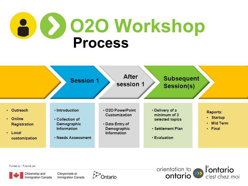Funded by / Financé par O2O Workshop Process Session 1 After session 1 Subsequent Session(s) Outreach Online Registration Local customization Introduc
