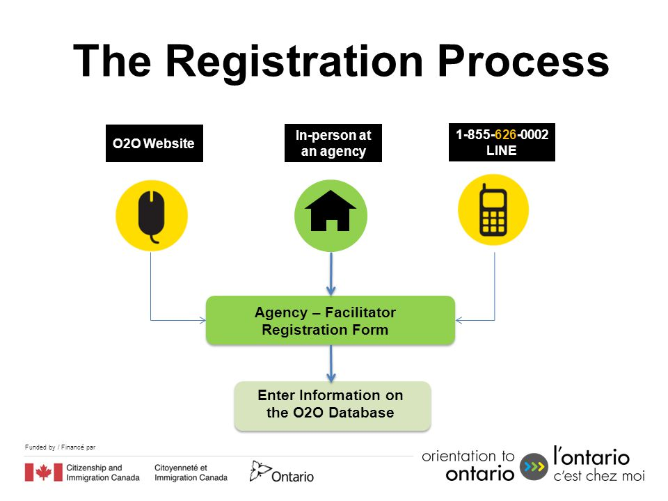 Funded by / Financé par The Registration Process 1.