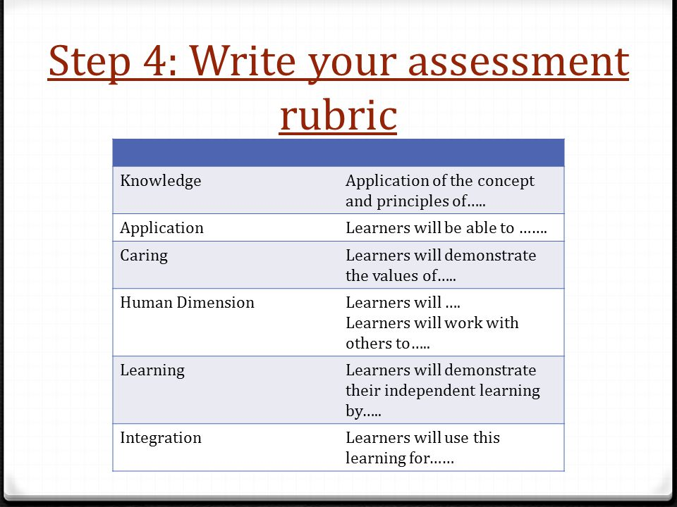 Step 4: Write your assessment rubric KnowledgeApplication of the concept and principles of…..