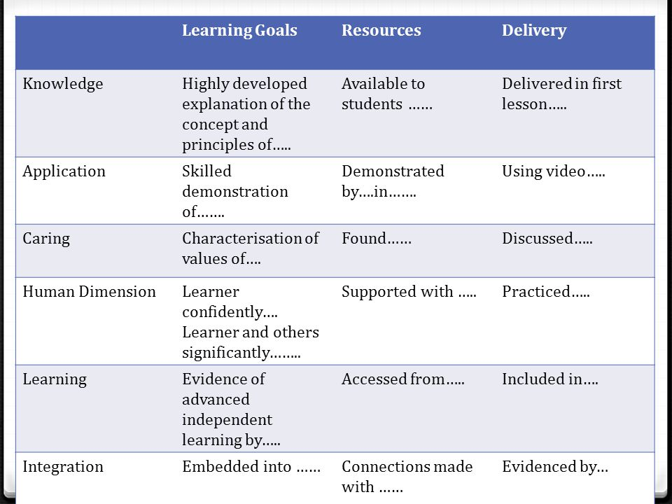 Learning GoalsResourcesDelivery KnowledgeHighly developed explanation of the concept and principles of…..