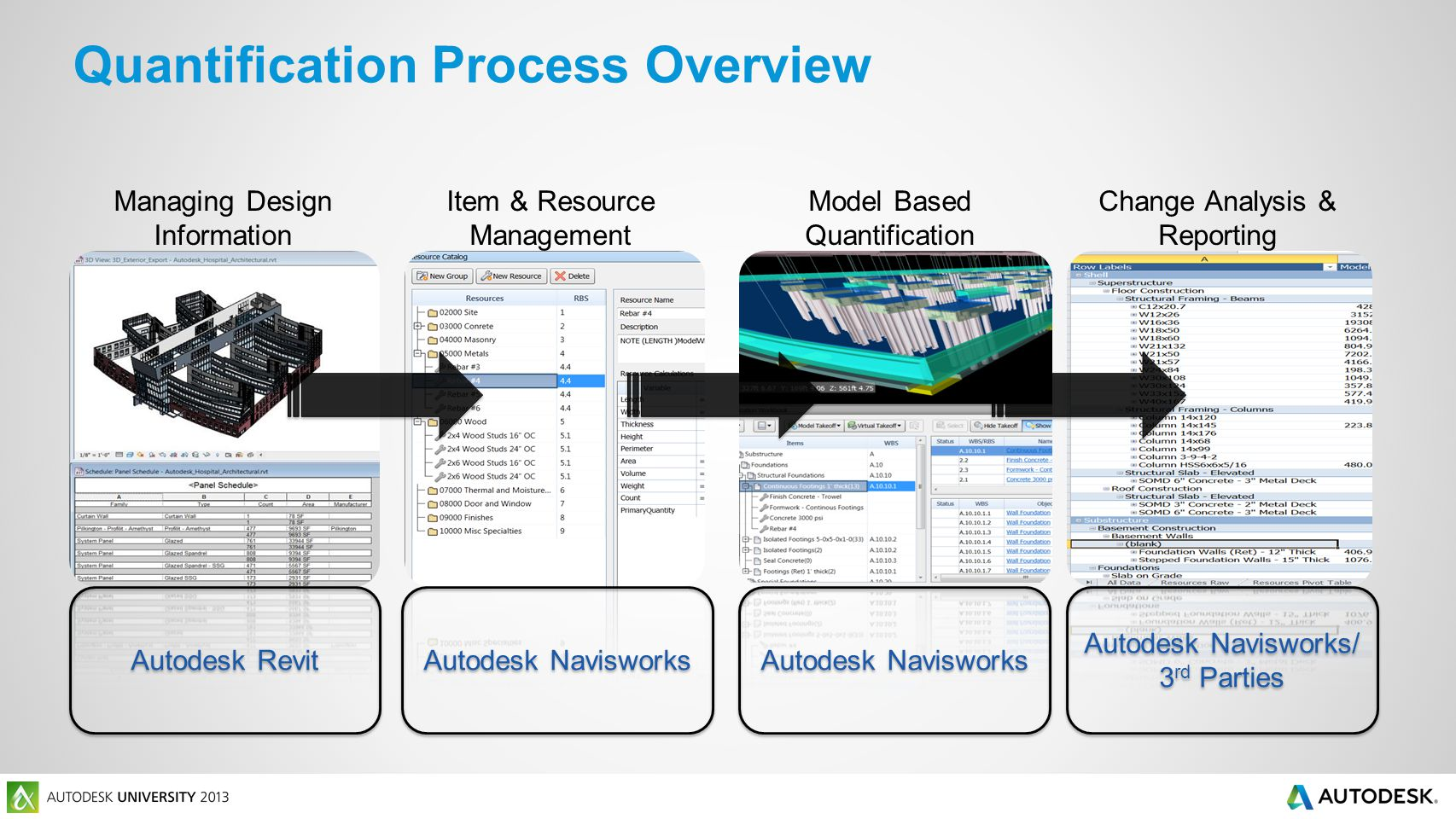 Quantification Process Overview Managing Design Information Autodesk Revit Item & Resource Management Autodesk Navisworks Model Based Quantification Autodesk Navisworks Change Analysis & Reporting Autodesk Navisworks/ 3 rd Parties Autodesk Navisworks/ 3 rd Parties
