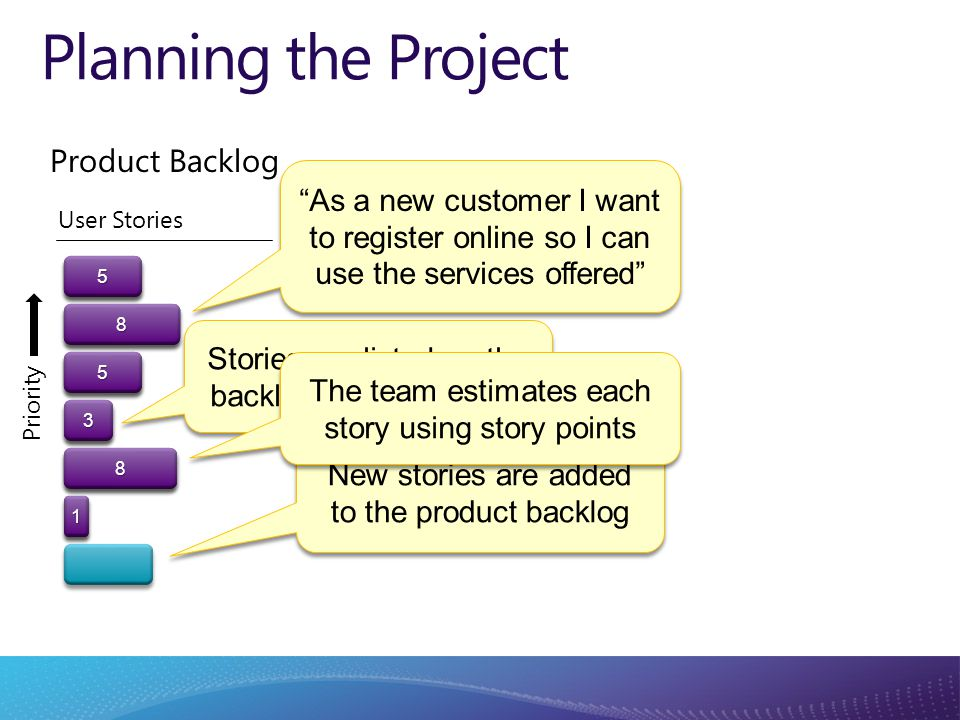 Planning the Project As a new customer I want to register online so I can use the services offered Stories are listed on the backlog in priority order New stories are added to the product backlog The team estimates each story using story points 558833558811 Priority Product Backlog User Stories