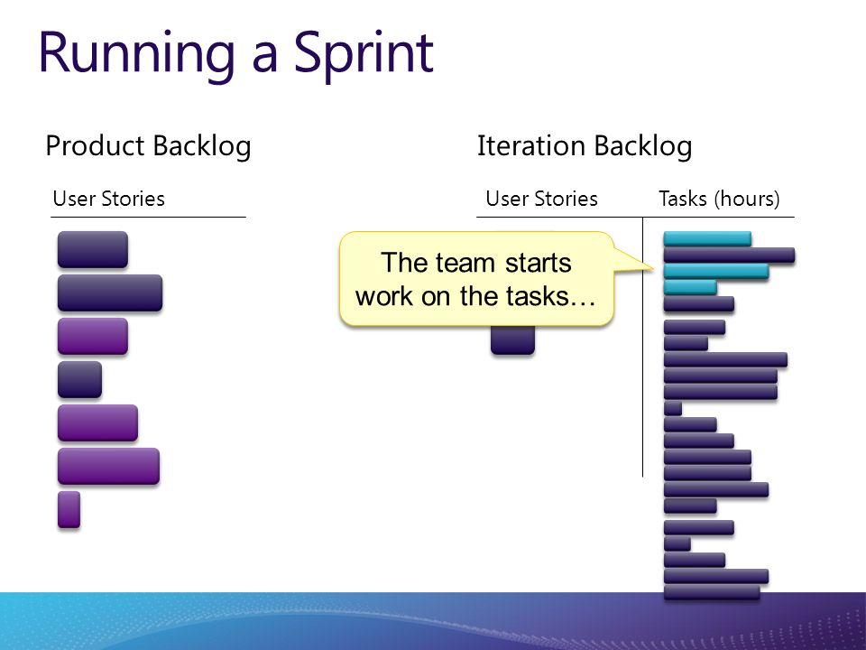 Product Backlog User Stories Tasks (hours) Iteration Backlog Running a Sprint The team starts work on the tasks…