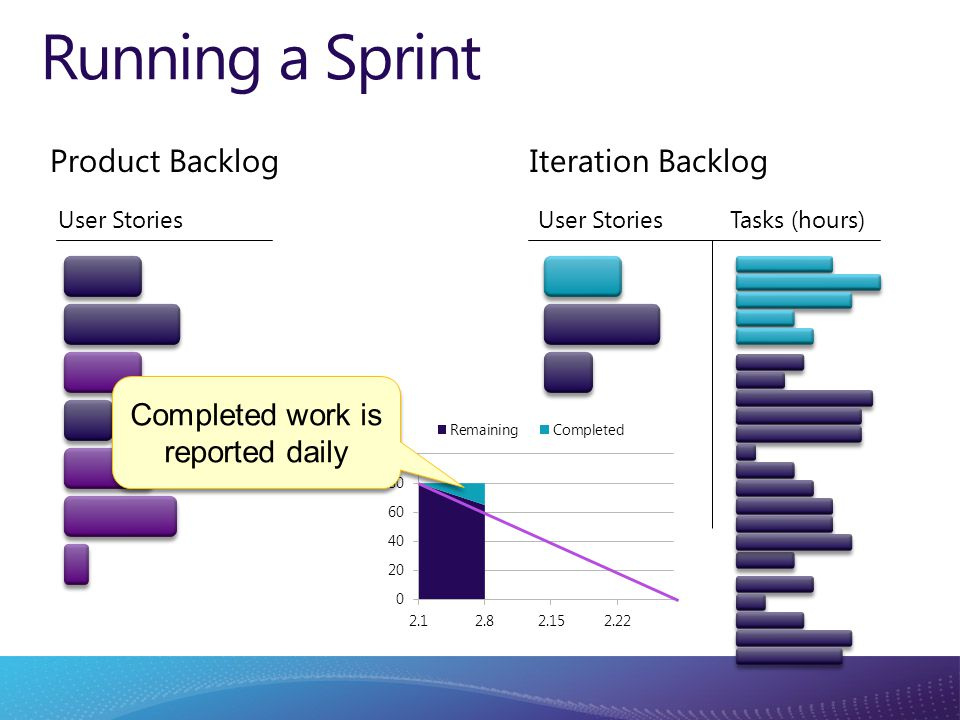 Running a Sprint Completed work is reported daily Product Backlog User Stories Tasks (hours) Iteration Backlog