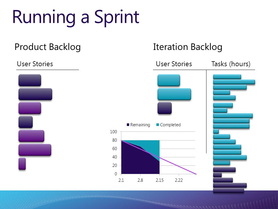 Running a Sprint Product Backlog User Stories Tasks (hours) Iteration Backlog