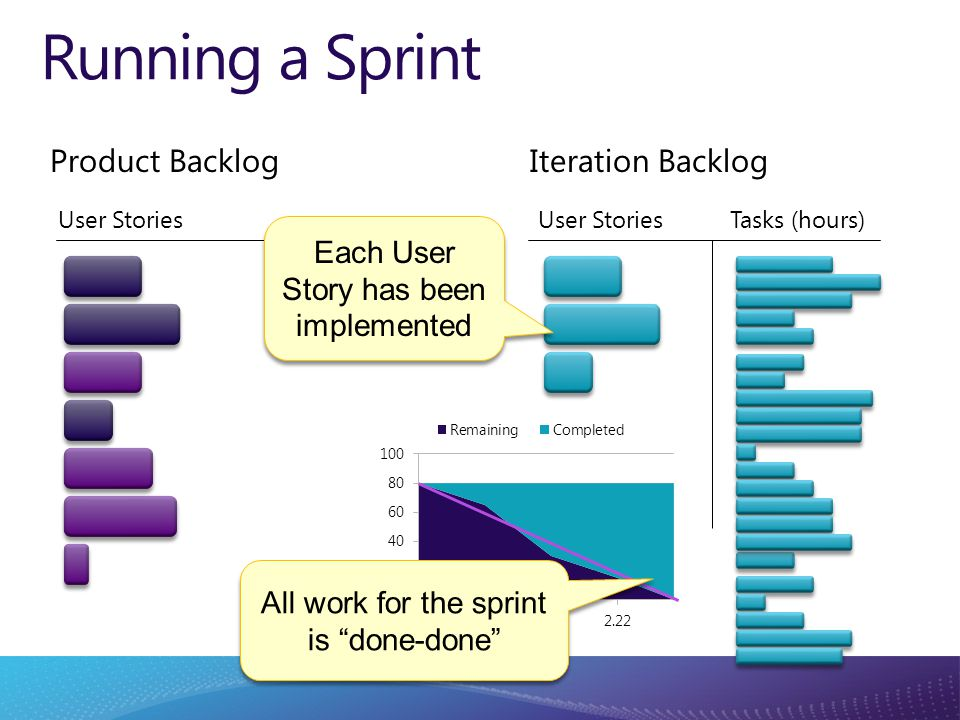 Running a Sprint Each User Story has been implemented All work for the sprint is done-done Product Backlog User Stories Tasks (hours) Iteration Backlog