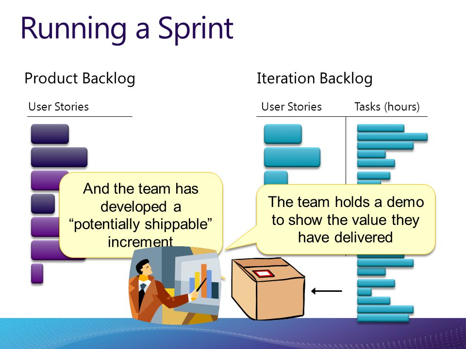 Product Backlog User Stories Tasks (hours) Iteration Backlog Running a Sprint The team holds a demo to show the value they have delivered And the team has developed a potentially shippable increment