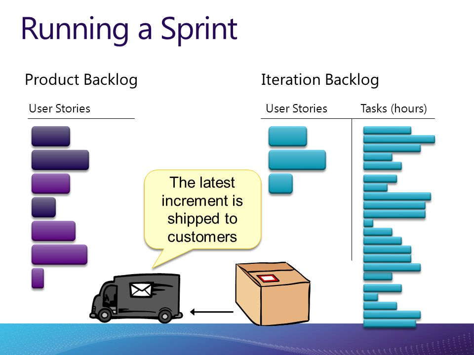 Running a Sprint The latest increment is shipped to customers Product Backlog User Stories Tasks (hours) Iteration Backlog