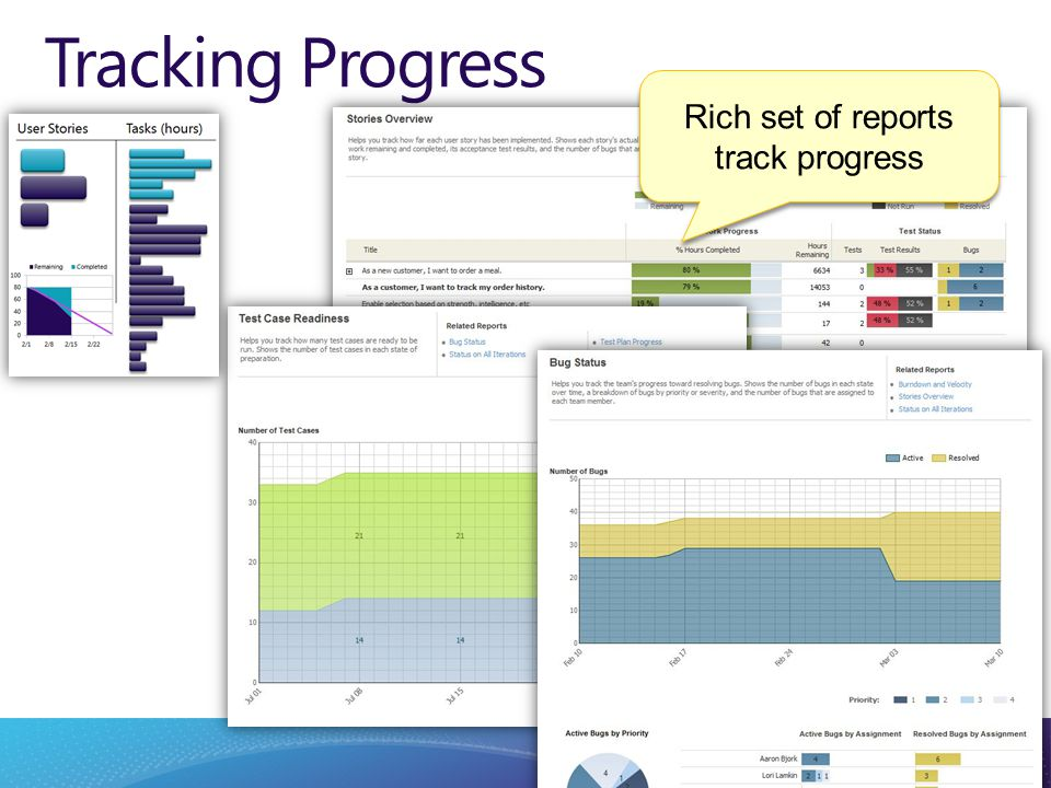 Tracking Progress Rich set of reports track progress