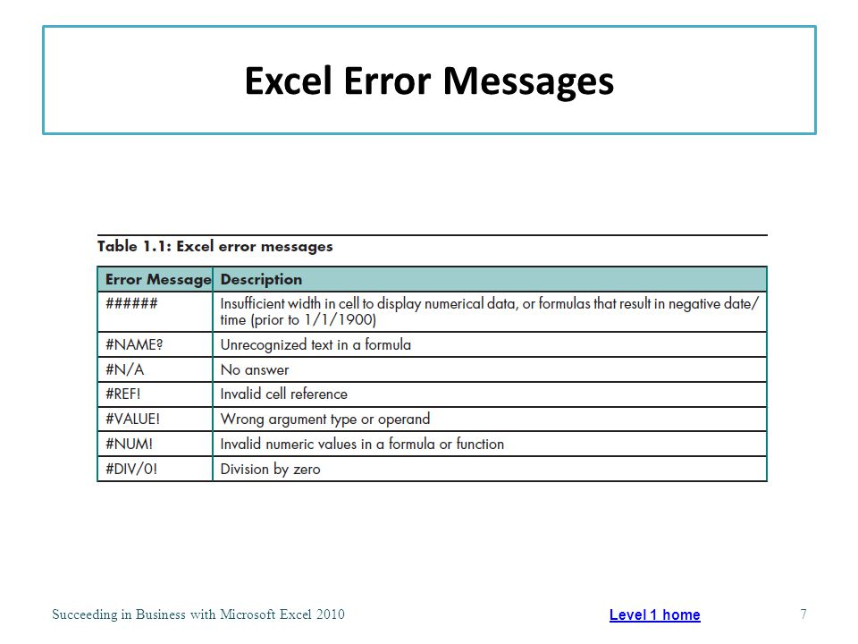 Excel Error Messages Succeeding in Business with Microsoft Excel 20107 Level 1 home