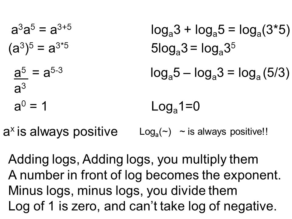 a 3 a 5 = a 3+5 log a 3 + log a 5 = log a (3*5) (a 3 ) 5 = a 3*5 5log a 3 = log a 3 5 a 5 = a 5-3 a 3 log a 5 – log a 3 = log a (5/3) a 0 = 1Log a 1=0 a x is always positive Log a (~) ~ is always positive!.