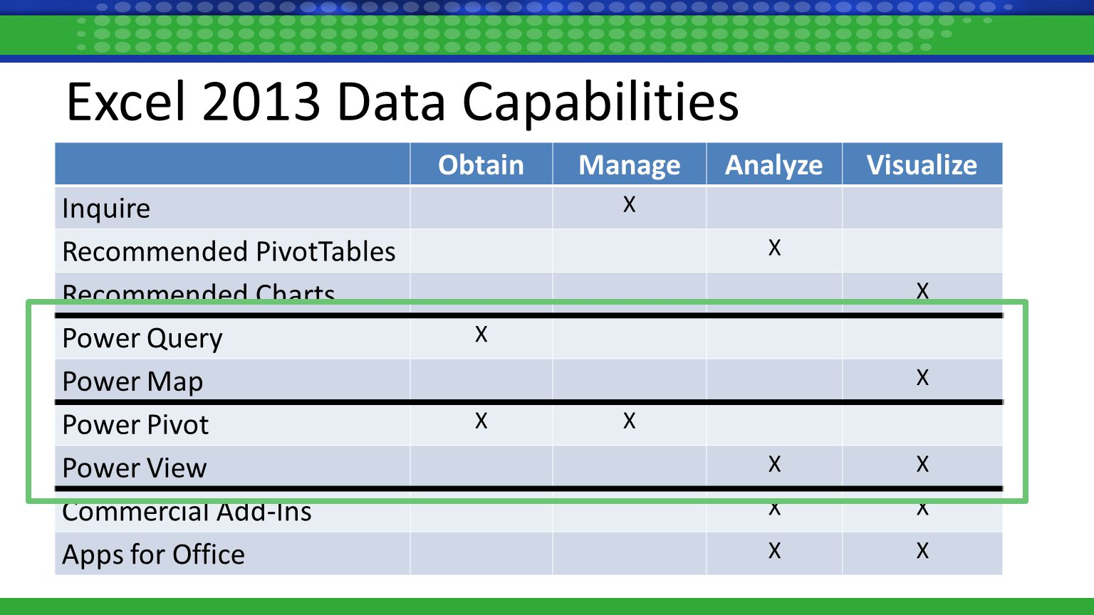 Excel 2013 Data Capabilities ObtainManageAnalyzeVisualize Inquire X Recommended PivotTables X Recommended Charts X ObtainManageAnalyzeVisualize Inquire X Recommended PivotTables X Recommended Charts X Power Query X Power Map X ObtainManageAnalyzeVisualize Inquire X Recommended PivotTables X Recommended Charts X Power Query X Power Map X Power Pivot XX Power View XX ObtainManageAnalyzeVisualize Inquire X Recommended PivotTables X Recommended Charts X Power Query X Power Map X Power Pivot XX Power View XX Commercial Add-Ins XX Apps for Office XX