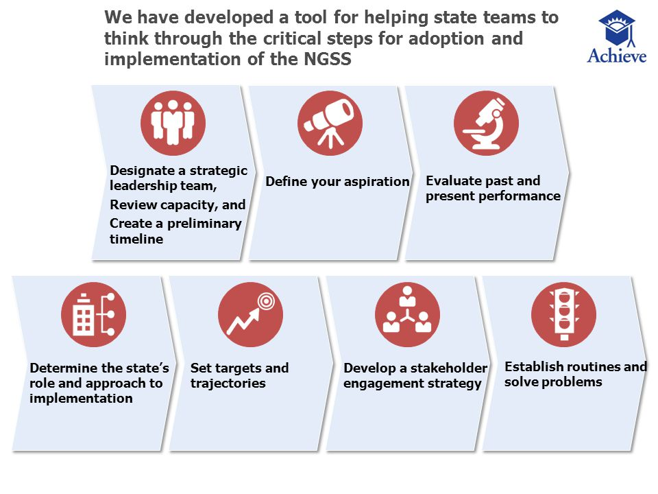 9 ©2013 U.S. Education Delivery Institute and Achieve We have developed a tool for helping state teams to think through the critical steps for adoptio