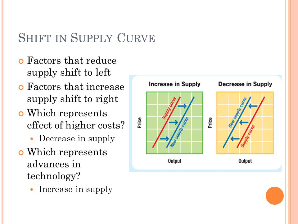 S HIFT IN S UPPLY C URVE Factors that reduce supply shift to left Factors that increase supply shift to right Which represents effect of higher costs?