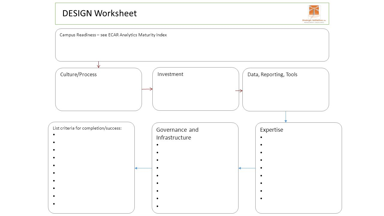DESIGN Worksheet Campus Readiness – see ECAR Analytics Maturity Index Culture/Process Investment Governance and Infrastructure List criteria for compl