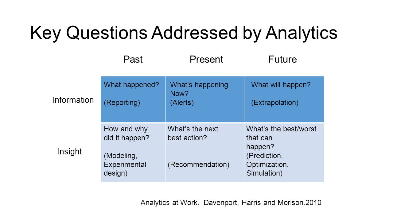 Key Questions Addressed by Analytics PastPresentFuture Information Insight What happened? (Reporting) What's happening Now? (Alerts) What will happen?
