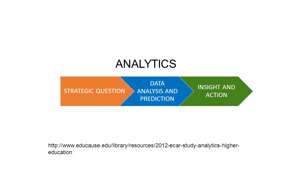 STRATEGIC QUESTION DATA ANALYSIS AND PREDICTION INSIGHT AND ACTION ANALYTICS http://www.educause.edu/library/resources/2012-ecar-study-analytics-highe