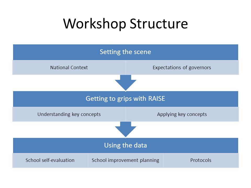 Workshop Structure Using the data School self-evaluationSchool improvement planningProtocols Getting to grips with RAISE Understanding key conceptsApp
