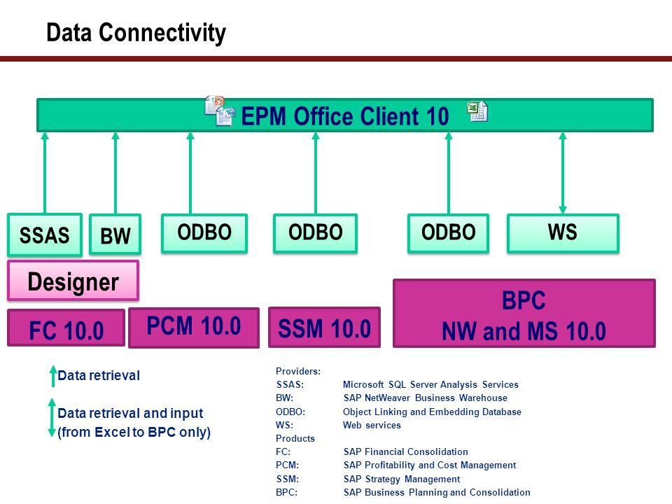 Data Connectivity EPM Office Client 10 WS ODBO BPC NW and MS 10.0 SSM 10.0 ODBO PCM 10.0 FC 10.0 SSAS BW Designer Providers: SSAS: Microsoft SQL Serve