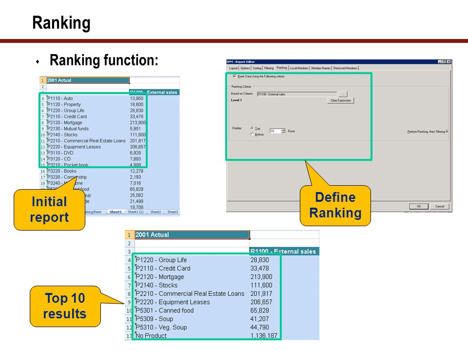 Ranking  Ranking function: Initial report Top 10 results Define Ranking