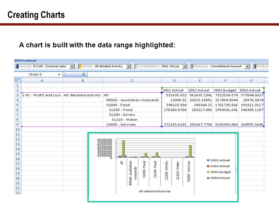 Creating Charts A chart is built with the data range highlighted: