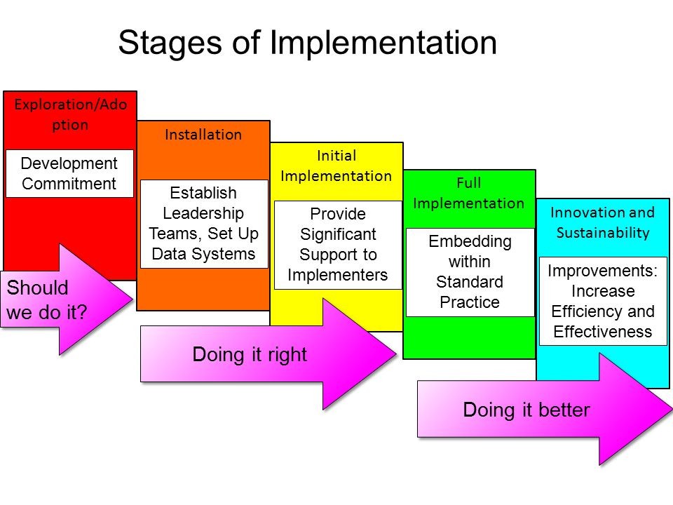 Stages of Implementation Exploration/Ado ption Installation Initial Implementation Full Implementation Innovation and Sustainability Establish Leadership Teams, Set Up Data Systems Development Commitment Provide Significant Support to Implementers Embedding within Standard Practice Improvements: Increase Efficiency and Effectiveness Should we do it.