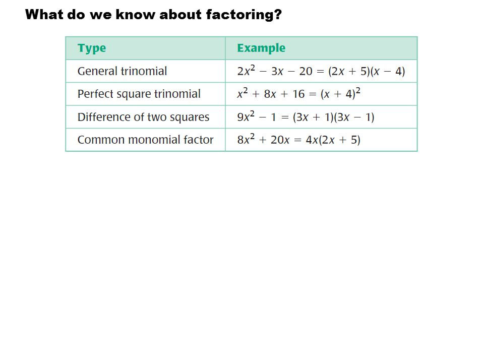 What do we know about factoring?