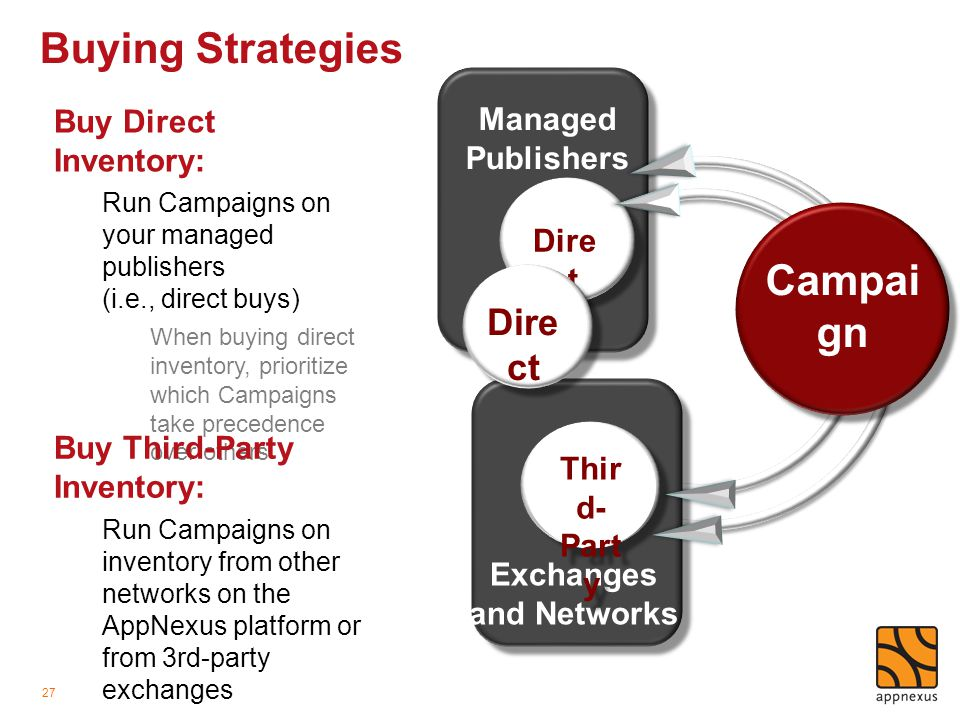 Buying Strategies 27 Buy Direct Inventory: Run Campaigns on your managed publishers (i.e., direct buys) When buying direct inventory, prioritize which