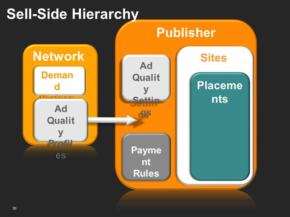 Network Sell-Side Hierarchy 33