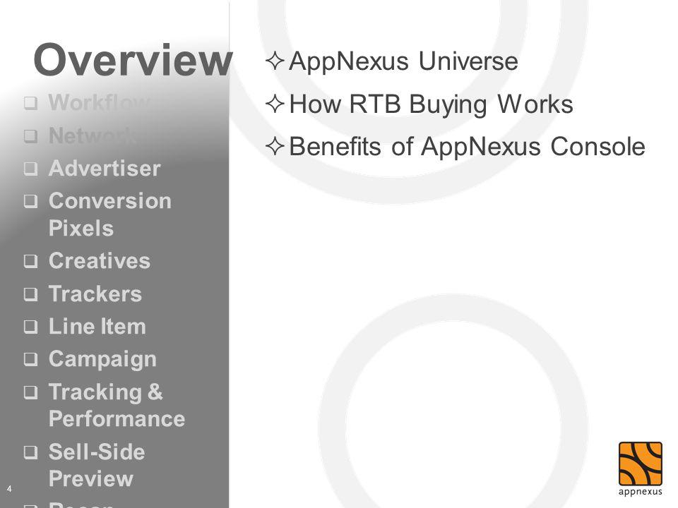 Overview 4  AppNexus Universe  How RTB Buying Works  Benefits of AppNexus Console  Workflow  Network  Advertiser  Conversion Pixels  Creatives
