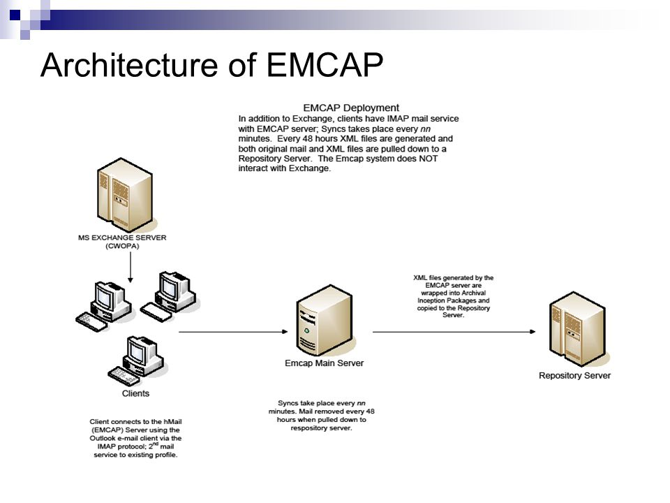 Architecture of EMCAP