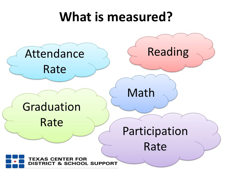 What is measured Math Reading Graduation Rate Participation Rate Attendance Rate