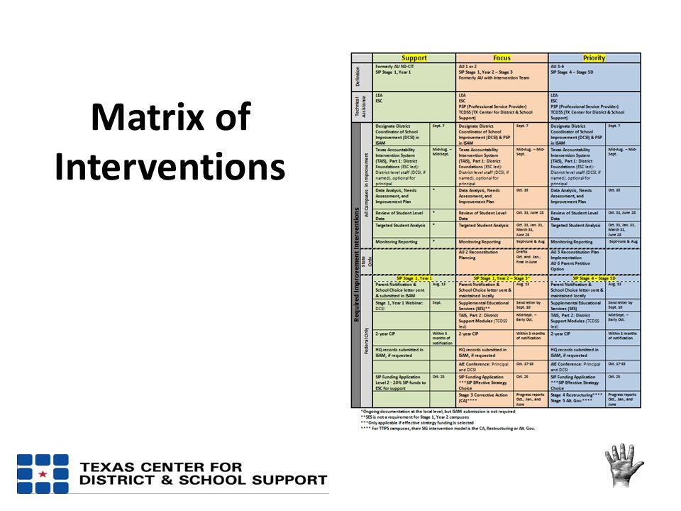 Matrix of Interventions