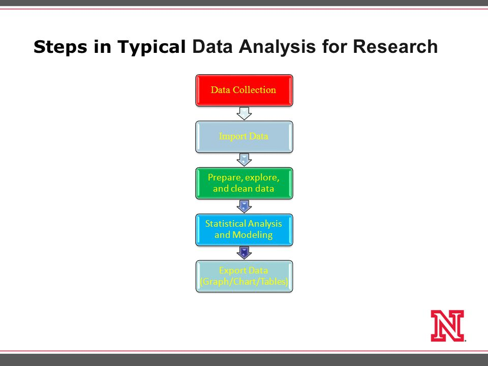 Steps in Typical Data Analysis for Research Data CollectionImport Data Prepare, explore, and clean data Statistical Analysis and Modeling Export Data (Graph/Chart/Tables)