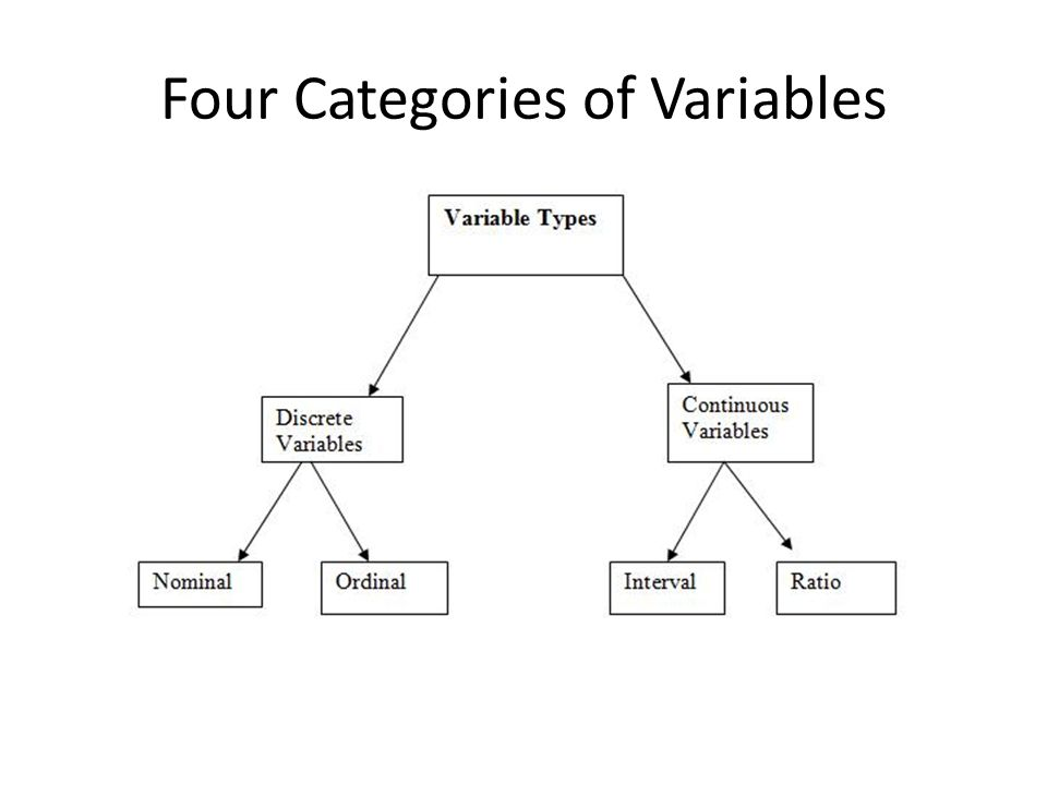 Four Categories of Variables